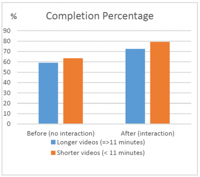 Video completion percentage, before and after interactivity