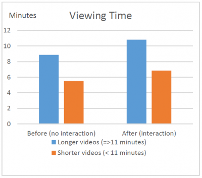 Average viewing time, before and after interactivity